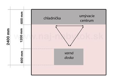kuchynsky-ostrovcek